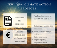 Climate Action projects